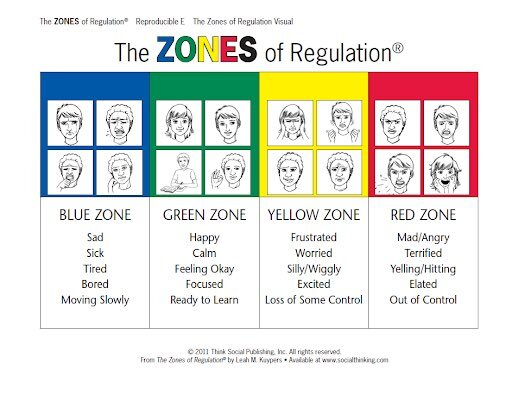 zones-of-regulation-